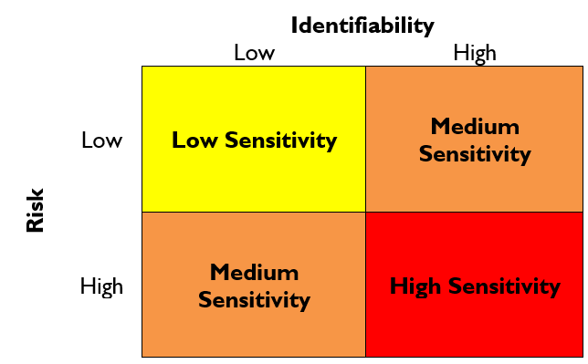 Data is classified from low to high-sensitivity depending on two factors: identifiability and risk